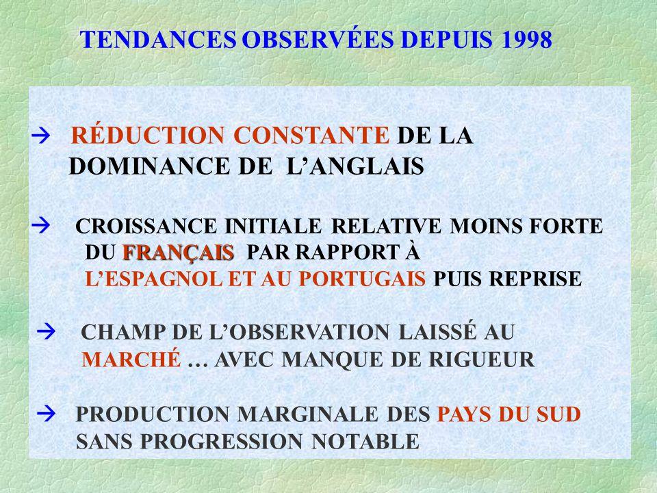 TENDANCES OBSERVÉES DEPUIS 1998 FRANÇAIS  RÉDUCTION CONSTANTE DE LA DOMINANCE DE L'ANGLAIS  CROISSANCE INITIALE RELATIVE MOINS FORTE DU FRANÇAIS PAR RAPPORT À L'ESPAGNOL ET AU PORTUGAIS PUIS REPRISE  CHAMP DE L'OBSERVATION LAISSÉ AU MARCHÉ … AVEC MANQUE DE RIGUEUR  PRODUCTION MARGINALE DES PAYS DU SUD SANS PROGRESSION NOTABLE