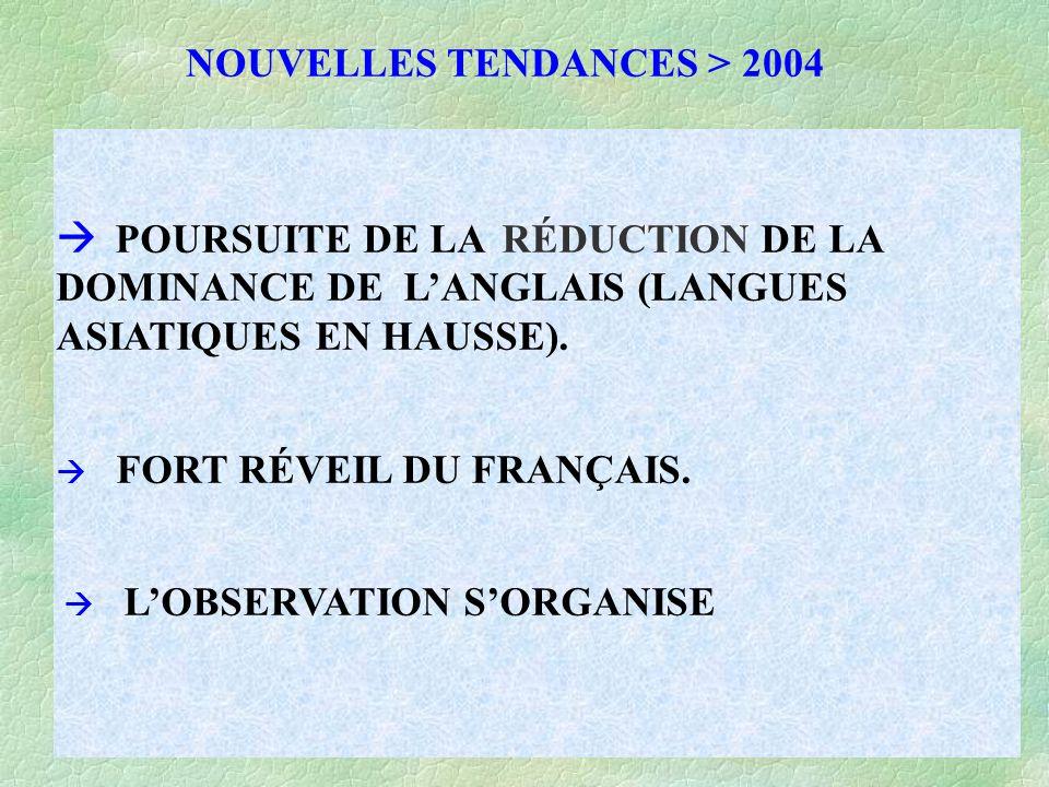 NOUVELLES TENDANCES > 2004  POURSUITE DE LA RÉDUCTION DE LA DOMINANCE DE L'ANGLAIS (LANGUES ASIATIQUES EN HAUSSE).