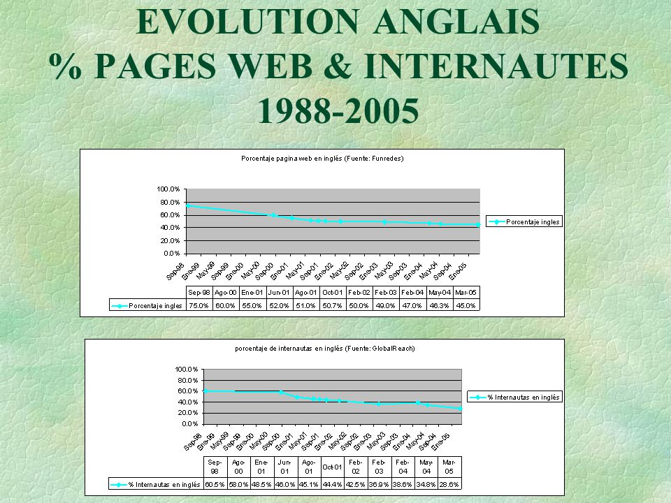 EVOLUTION ANGLAIS % PAGES WEB & INTERNAUTES 1988-2005