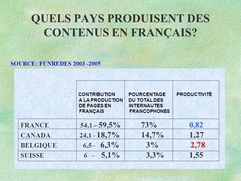 QUELS PAYS PRODUISENT DES CONTENUS EN FRANÇAIS.
