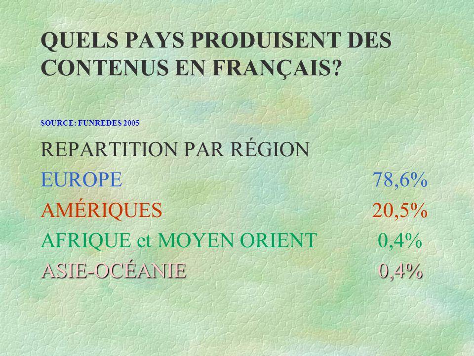 QUELS PAYS PRODUISENT DES CONTENUS EN FRANÇAIS? SOURCE: FUNREDES 2005 REPARTITION PAR RÉGION EUROPE78,6% AMÉRIQUES20,5% AFRIQUE et MOYEN ORIENT 0,4% A