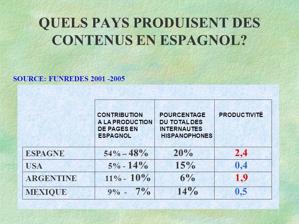 QUELS PAYS PRODUISENT DES CONTENUS EN ESPAGNOL.