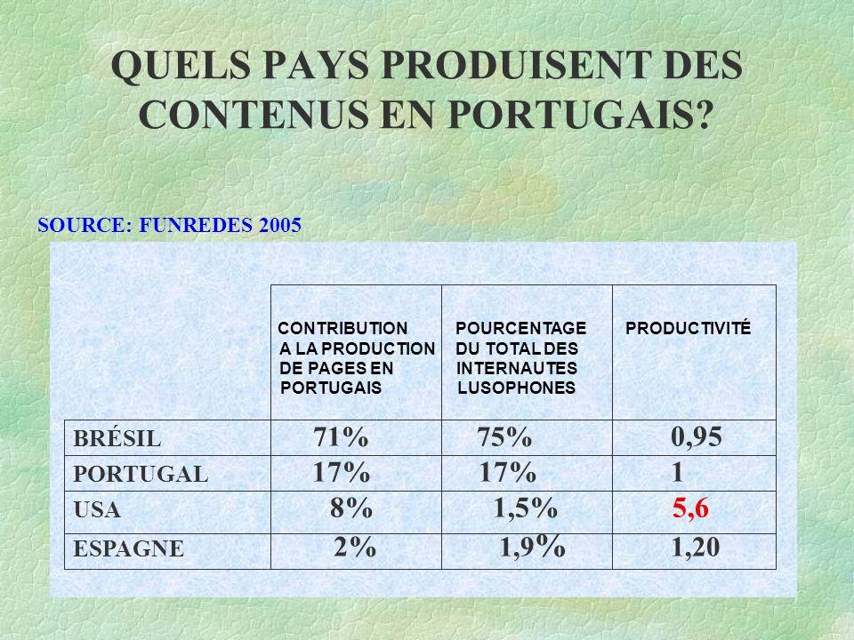 QUELS PAYS PRODUISENT DES CONTENUS EN PORTUGAIS? CONTRIBUTION POURCENTAGE PRODUCTIVITÉ A LA PRODUCTION DU TOTAL DES DE PAGES EN INTERNAUTES PORTUGAIS
