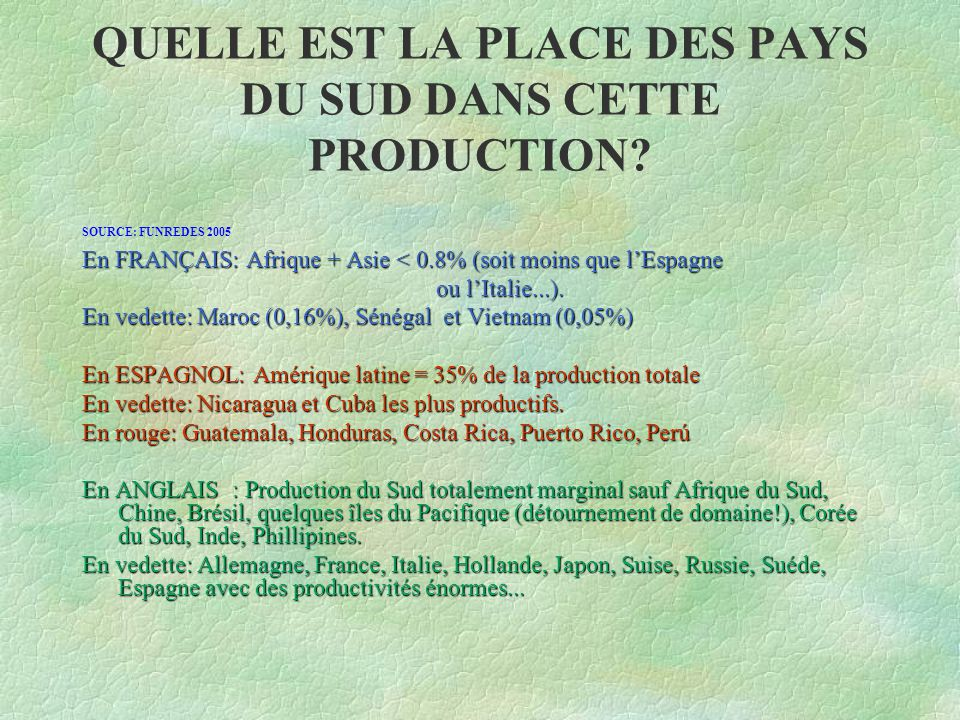 QUELLE EST LA PLACE DES PAYS DU SUD DANS CETTE PRODUCTION? SOURCE: FUNREDES 2005 En FRANÇAIS: Afrique + Asie < 0.8% (soit moins que l'Espagne ou l'Ita