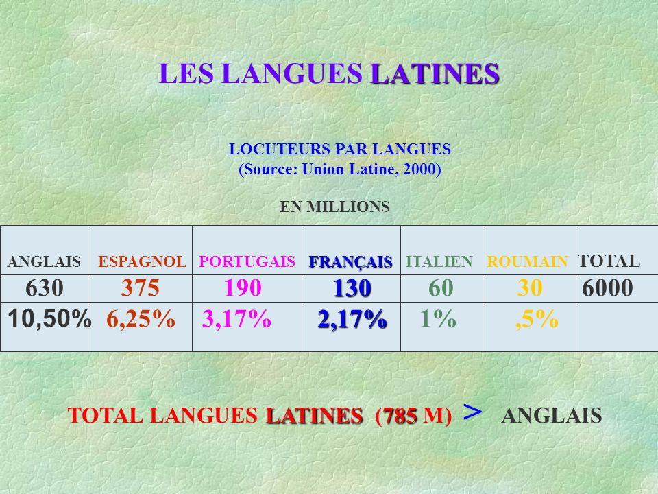 LATINES LES LANGUES LATINES LOCUTEURS PAR LANGUES (Source: Union Latine, 2000) FRANÇAIS 130 2,17% ANGLAIS ESPAGNOL PORTUGAIS FRANÇAIS ITALIEN ROUMAIN TOTAL 630 375 190 130 60 30 6000 10,50 % 6,25% 3,17% 2,17% 1%,5% EN MILLIONS LATINES785 TOTAL LANGUES LATINES (785 M) > ANGLAIS