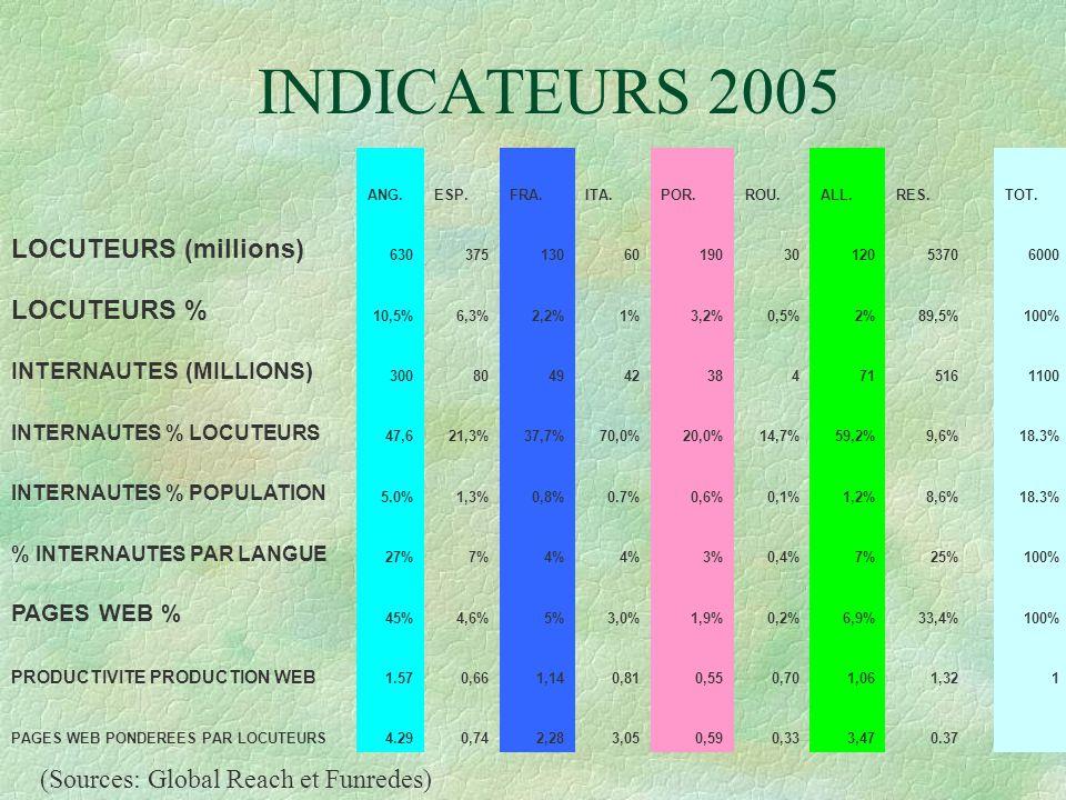 EVOLUTIONS % PAGES WEB PAR RAPPORT A L'ANGLAIS FUNREDES 1998-2005