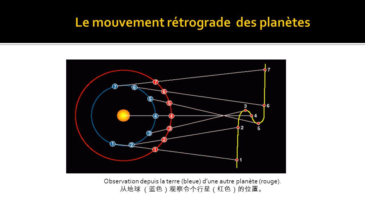 Observation depuis la terre (bleue) d'une autre planète (rouge). 从地球 (蓝色)观察令个行星(红色)的位置。