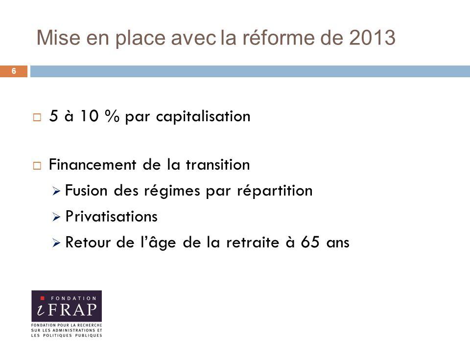 Mise en place avec la réforme de 2013  5 à 10 % par capitalisation  Financement de la transition  Fusion des régimes par répartition  Privatisations  Retour de l'âge de la retraite à 65 ans 6