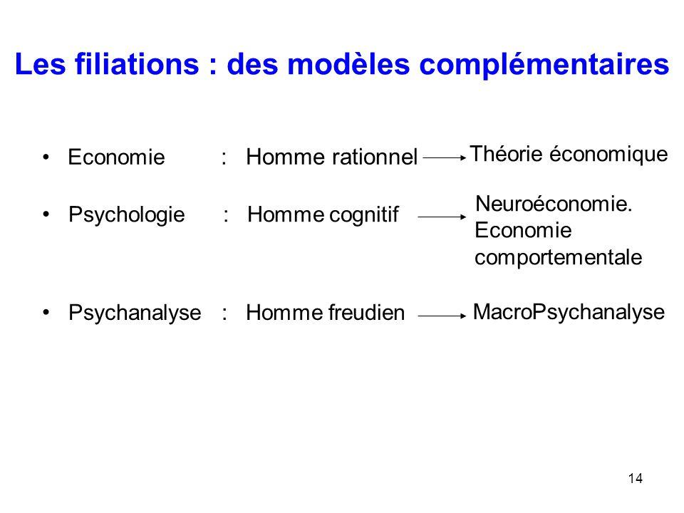 14 Les filiations : des modèles complémentaires Economie : Homme rationnel Théorie économique Psychologie : Homme cognitif Neuroéconomie. Economie com