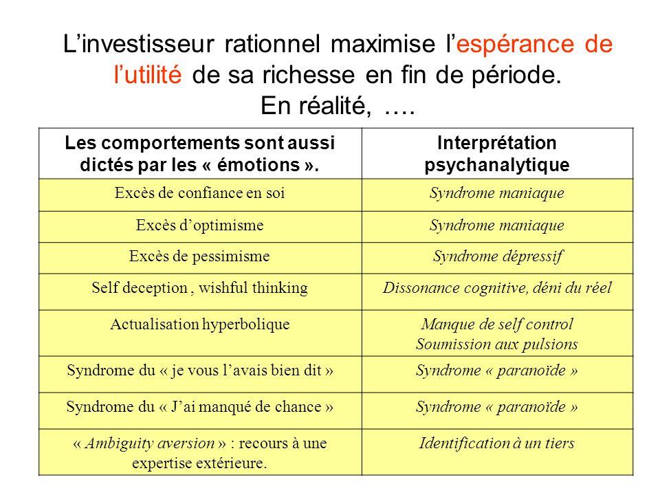 16 Les comportements sont aussi dictés par les « émotions ». Interprétation psychanalytique Excès de confiance en soiSyndrome maniaque Excès d'optimis