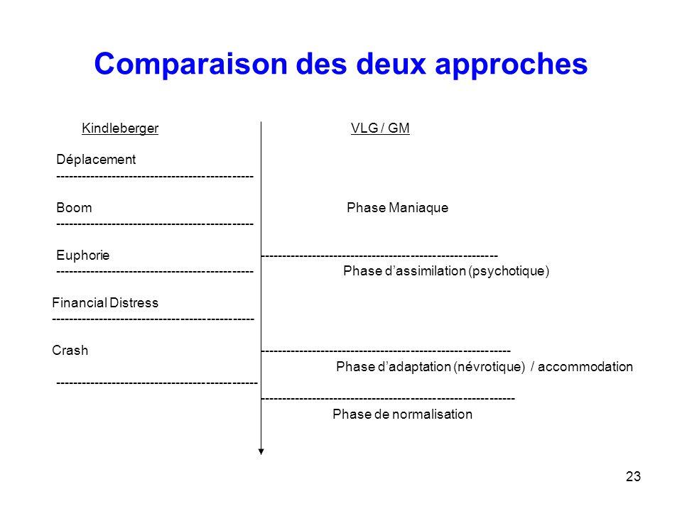 23 Comparaison des deux approches Kindleberger VLG / GM Déplacement ---------------------------------------------- Boom Phase Maniaque ---------------