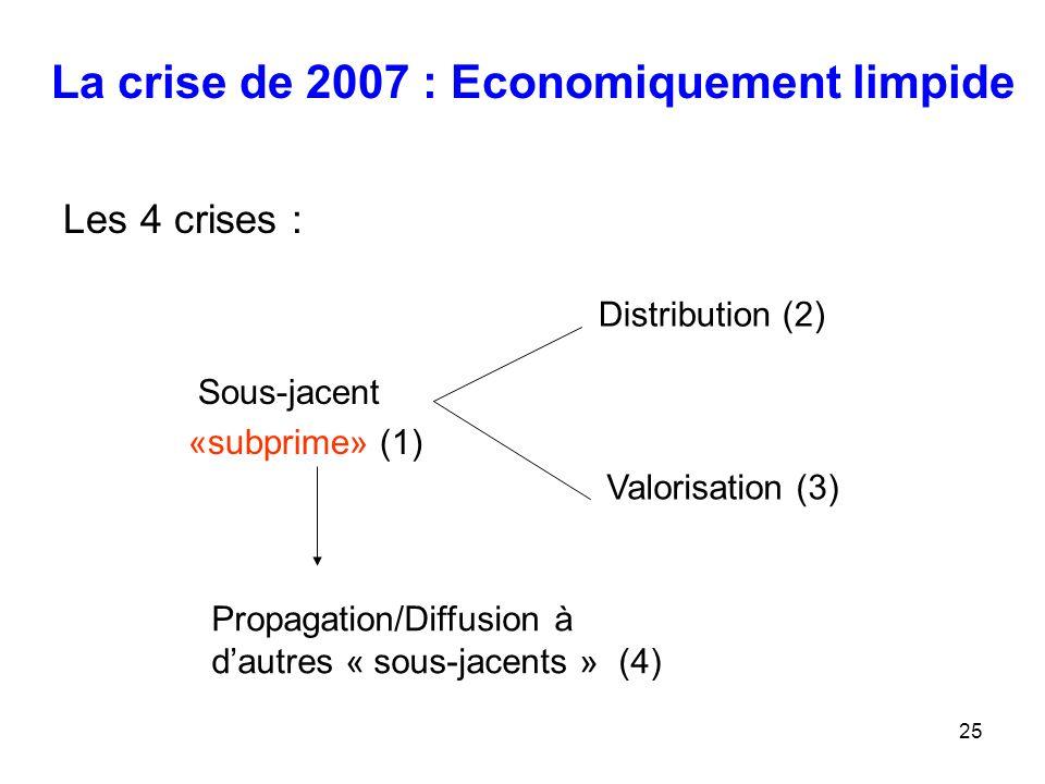 25 La crise de 2007 : Economiquement limpide Les 4 crises : Sous-jacent «subprime» (1) Distribution (2) Valorisation (3) Propagation/Diffusion à d'aut