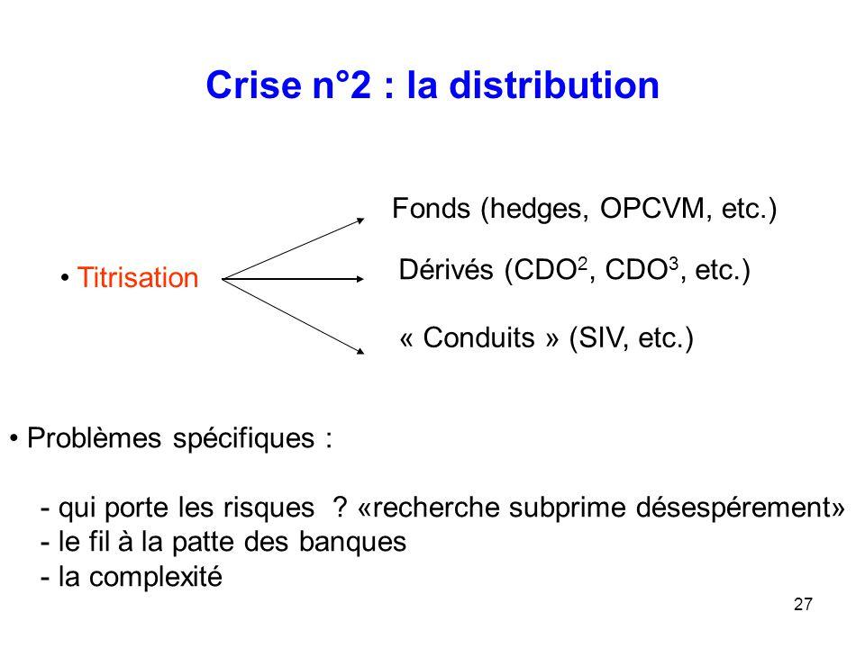 27 Crise n°2 : la distribution Titrisation Fonds (hedges, OPCVM, etc.) Dérivés (CDO 2, CDO 3, etc.) « Conduits » (SIV, etc.) Problèmes spécifiques : -