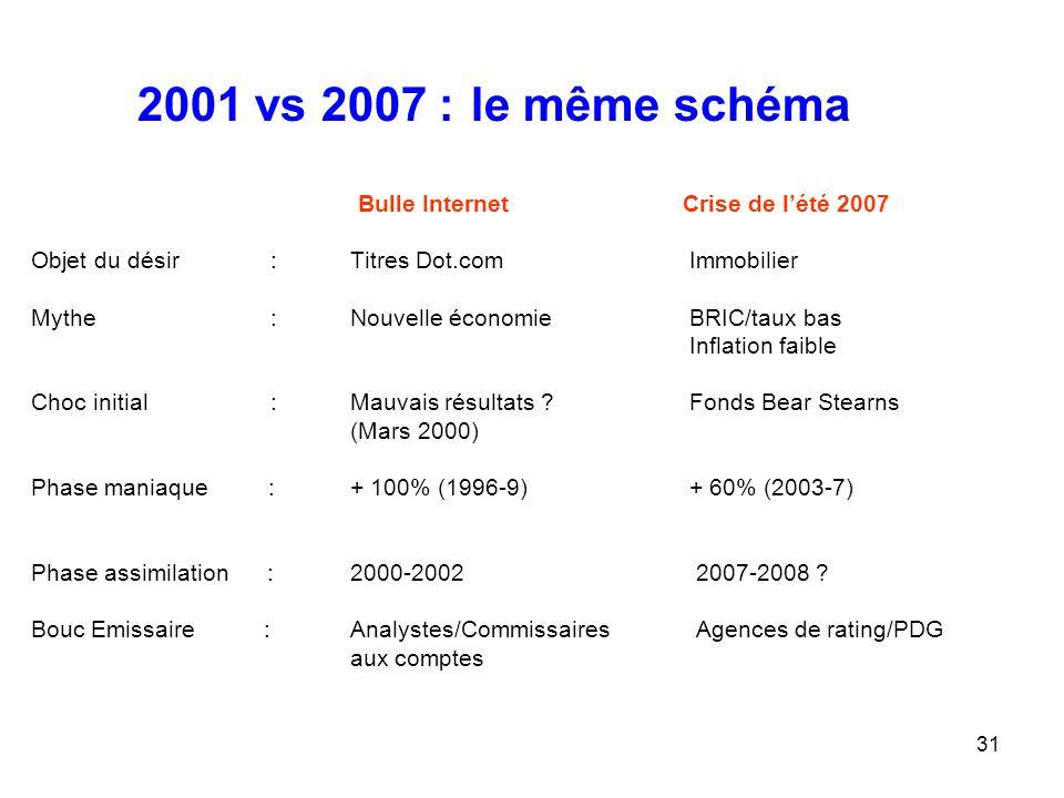 31 2001 vs 2007 : le même schéma Bulle Internet Crise de l'été 2007 Objet du désir :Titres Dot.com Immobilier Mythe :Nouvelle économie BRIC/taux bas I