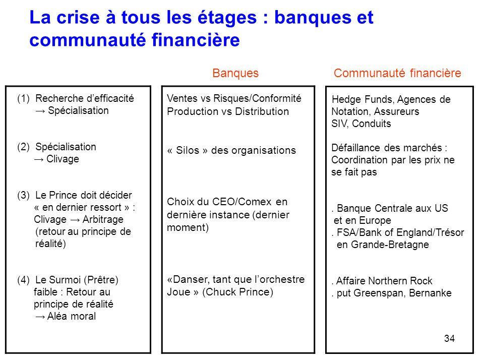 34 La crise à tous les étages : banques et communauté financière Ventes vs Risques/Conformité Production vs Distribution « Silos » des organisations C