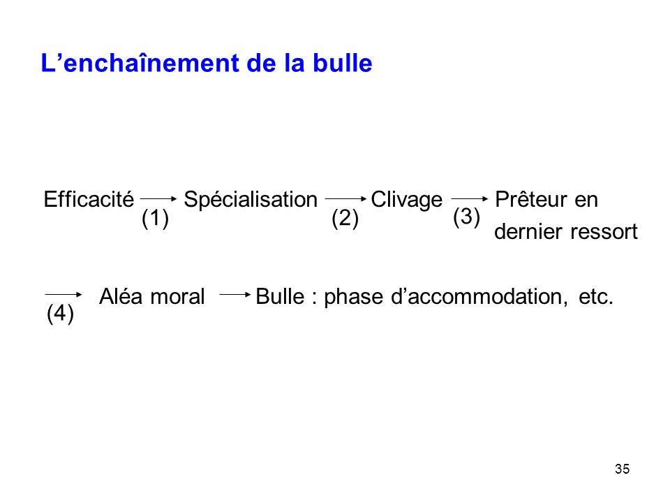 35 L'enchaînement de la bulle Efficacité Spécialisation Clivage Prêteur en dernier ressort Aléa moral Bulle : phase d'accommodation, etc. (1)(2) (3) (