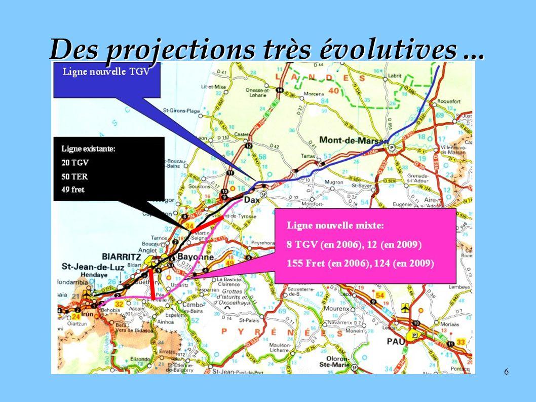 6 Des projections très évolutives...