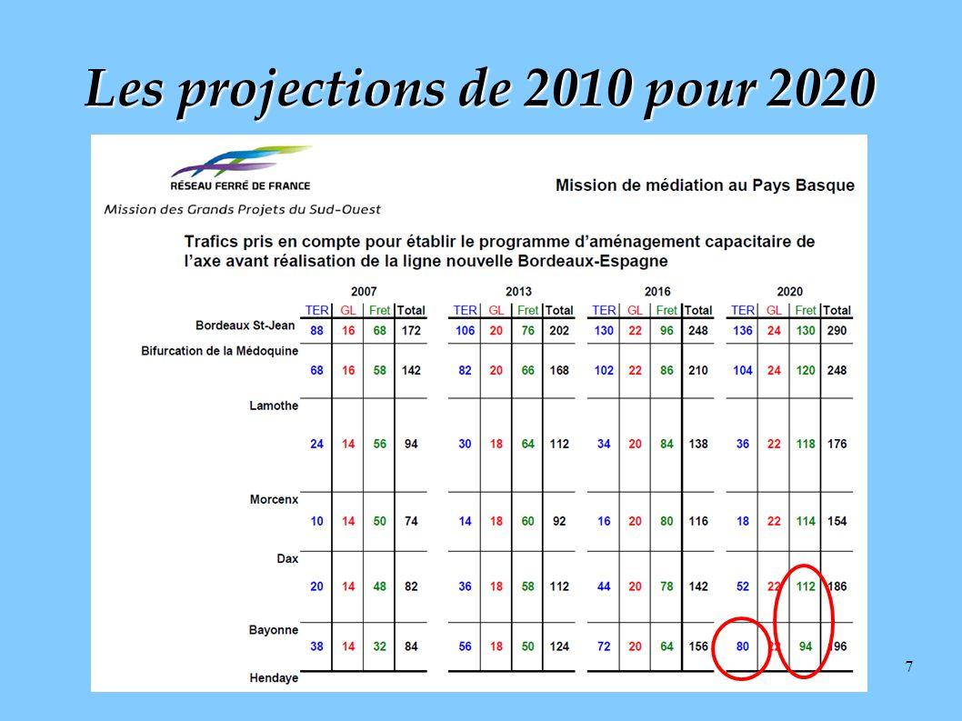 7 Les projections de 2010 pour 2020