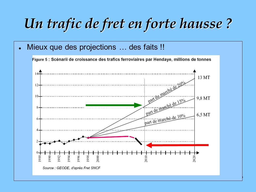 9 Mieux que des projections … des faits !! Un trafic de fret en forte hausse ?