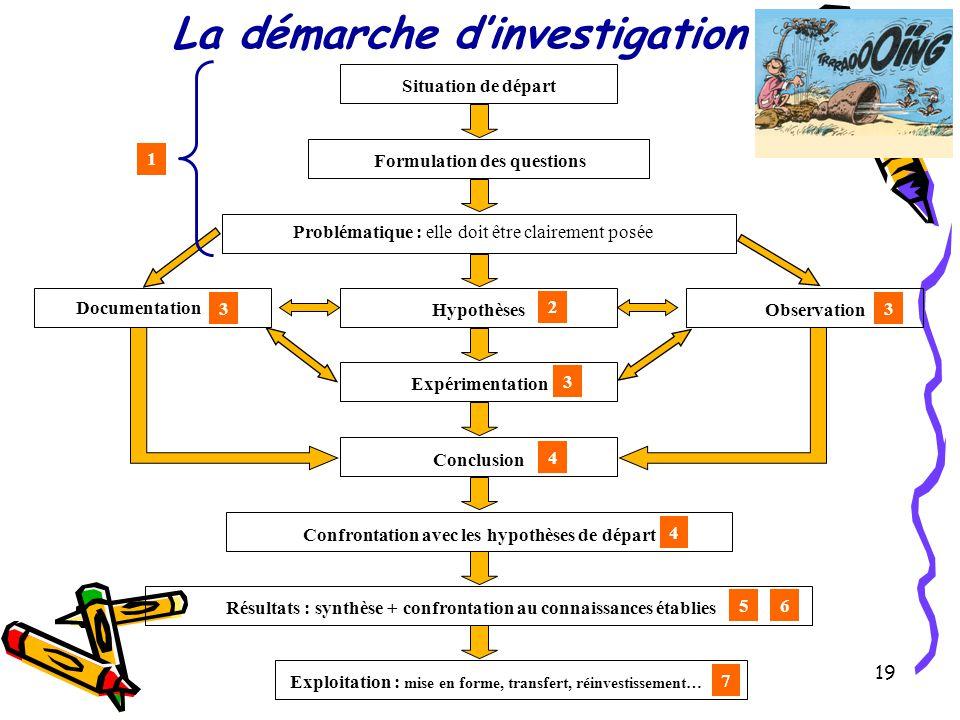 19 La démarche d'investigation Documentation Hypothèses Expérimentation Situation de départ Formulation des questions Problématique : elle doit être c