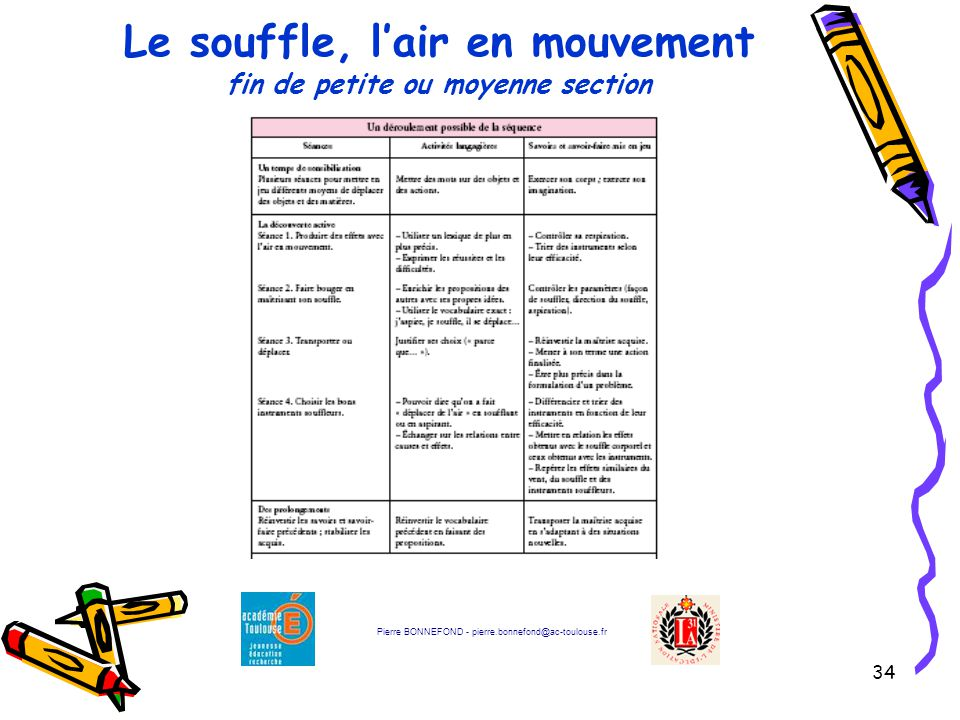 34 Pierre BONNEFOND - pierre.bonnefond@ac-toulouse.fr Le souffle, l'air en mouvement fin de petite ou moyenne section