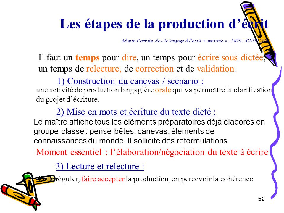 52 Les étapes de la production d'écrit Adapté d'extraits de « le langage à l'école maternelle » - MEN – CNDP 2006 Il faut un temps pour dire, un temps pour écrire sous dictée, un temps de relecture, de correction et de validation.