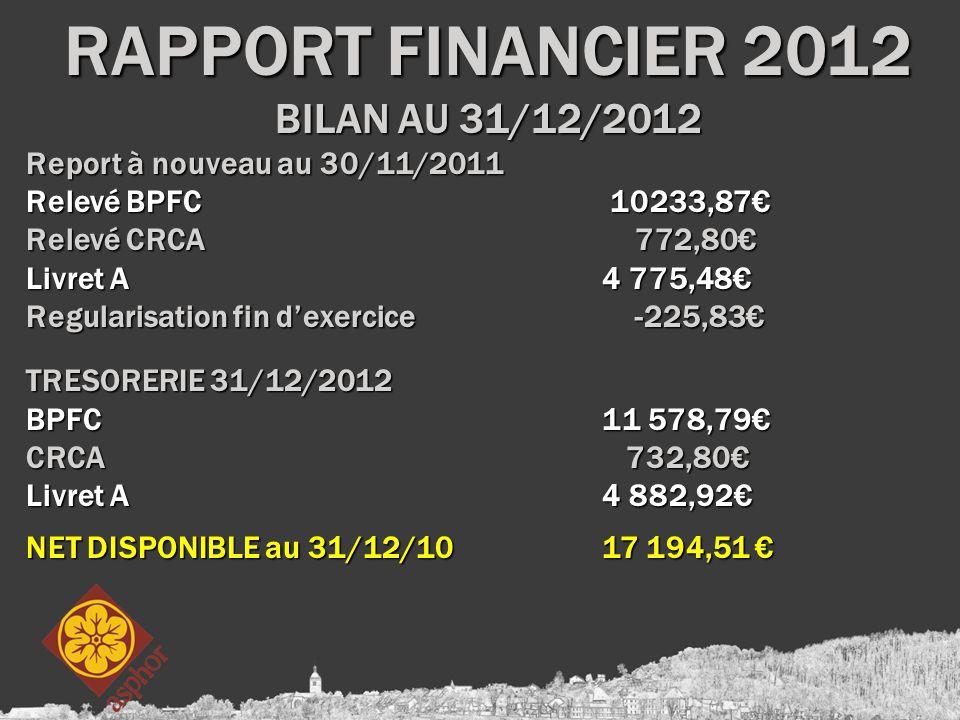 BILAN AU 31/12/2012 Report à nouveau au 30/11/2011 Relevé BPFC 10233,87€ Relevé CRCA 772,80€ Livret A4 775,48€ Regularisation fin d'exercice -225,83€