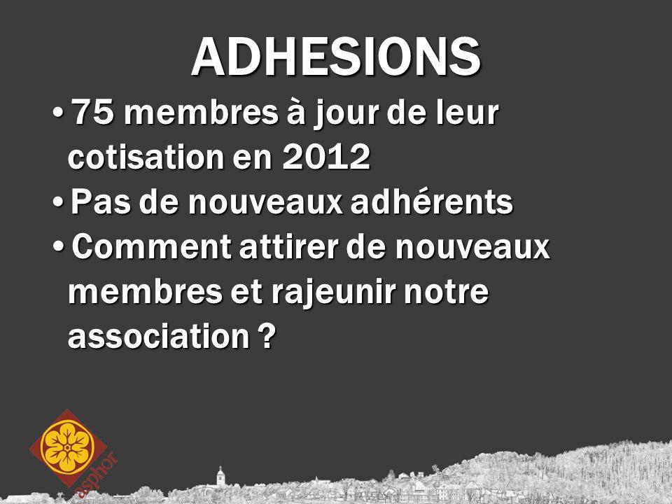 ADHESIONS 75 membres à jour de leur cotisation en 2012 75 membres à jour de leur cotisation en 2012 Pas de nouveaux adhérents Pas de nouveaux adhérents Comment attirer de nouveaux membres et rajeunir notre association Comment attirer de nouveaux membres et rajeunir notre association