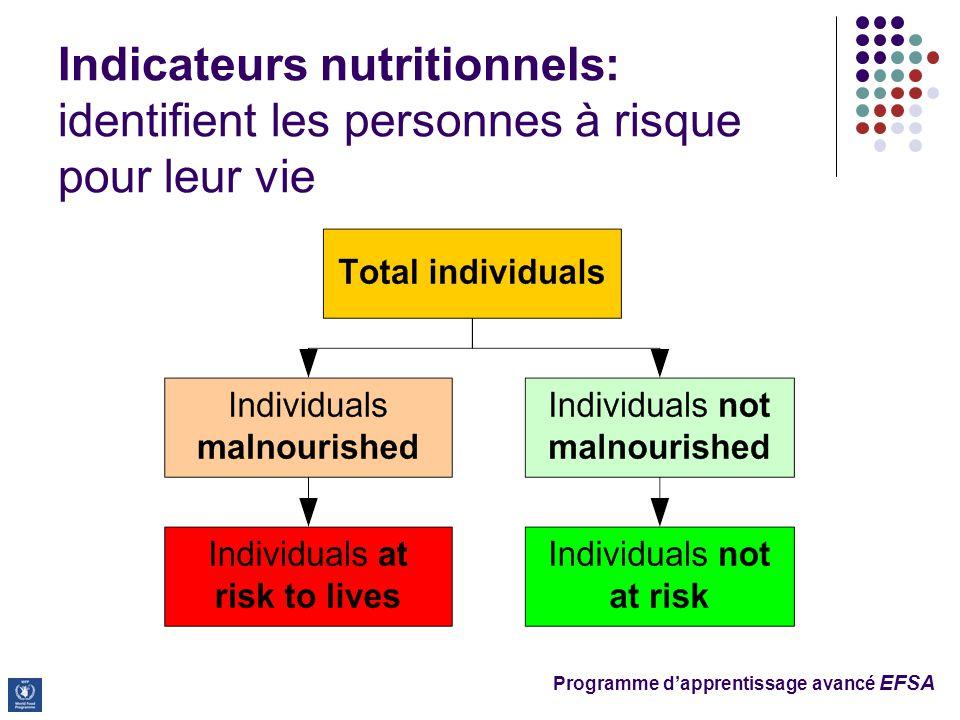 Programme d'apprentissage avancé EFSA Indicateurs nutritionnels: identifient les personnes à risque pour leur vie