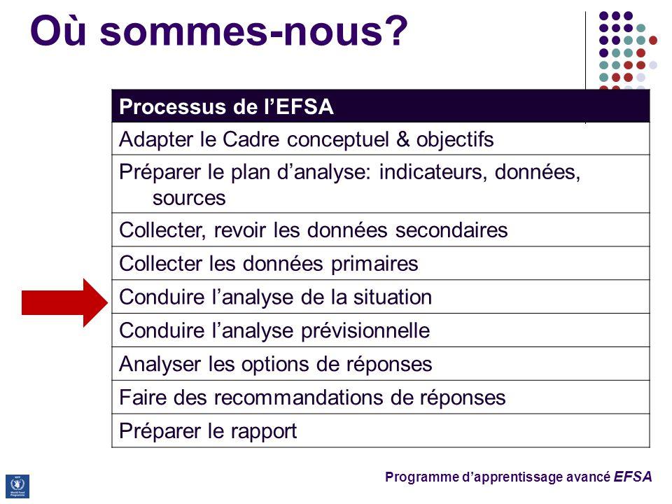 Programme d'apprentissage avancé EFSA Où sommes-nous? Processus de l'EFSA Adapter le Cadre conceptuel & objectifs Préparer le plan d'analyse: indicate