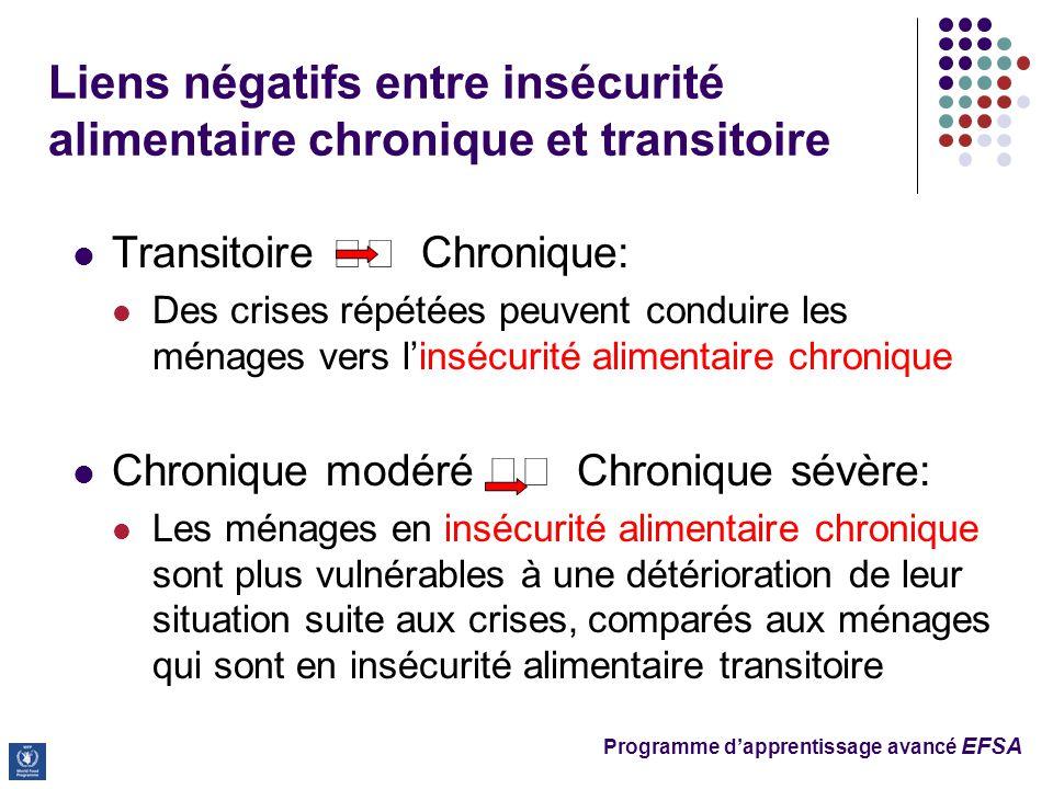 Programme d'apprentissage avancé EFSA Liens négatifs entre insécurité alimentaire chronique et transitoire Transitoire Chronique: Des crises répétées