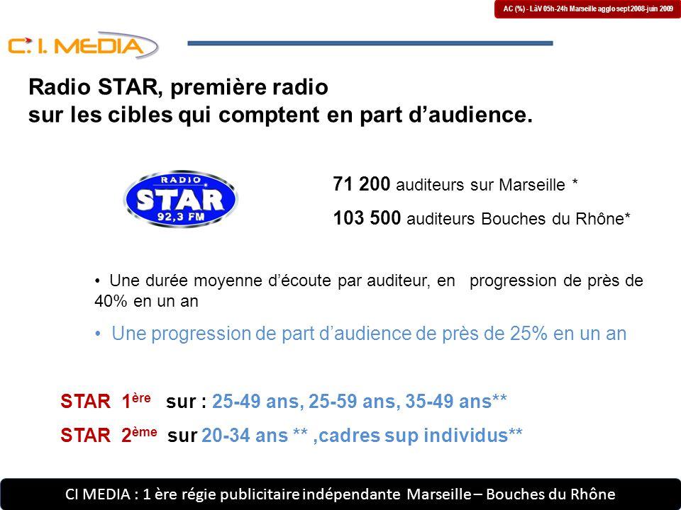 CI MEDIA : 1 ère régie publicitaire indépendante Marseille – Bouches du Rhône AC (%) - LàV 05h-24h Marseille agglo sept 2008-juin 2009 71 200 auditeurs sur Marseille * 103 500 auditeurs Bouches du Rhône* Une durée moyenne d'écoute par auditeur, en progression de près de 40% en un an Une progression de part d'audience de près de 25% en un an STAR 1 ère sur : 25-49 ans, 25-59 ans, 35-49 ans** STAR 2 ème sur 20-34 ans **,cadres sup individus** Radio STAR, première radio sur les cibles qui comptent en part d'audience.
