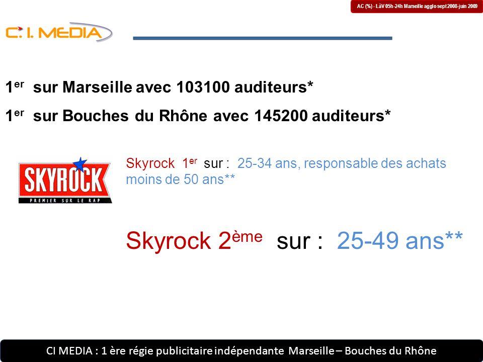 CI MEDIA : 1 ère régie publicitaire indépendante Marseille – Bouches du Rhône AC (%) - LàV 05h-24h Marseille agglo sept 2008-juin 2009 Skyrock 1 er sur : 25-34 ans, responsable des achats moins de 50 ans** Skyrock 2 ème sur : 25-49 ans** 1 er sur Marseille avec 103100 auditeurs* 1 er sur Bouches du Rhône avec 145200 auditeurs*