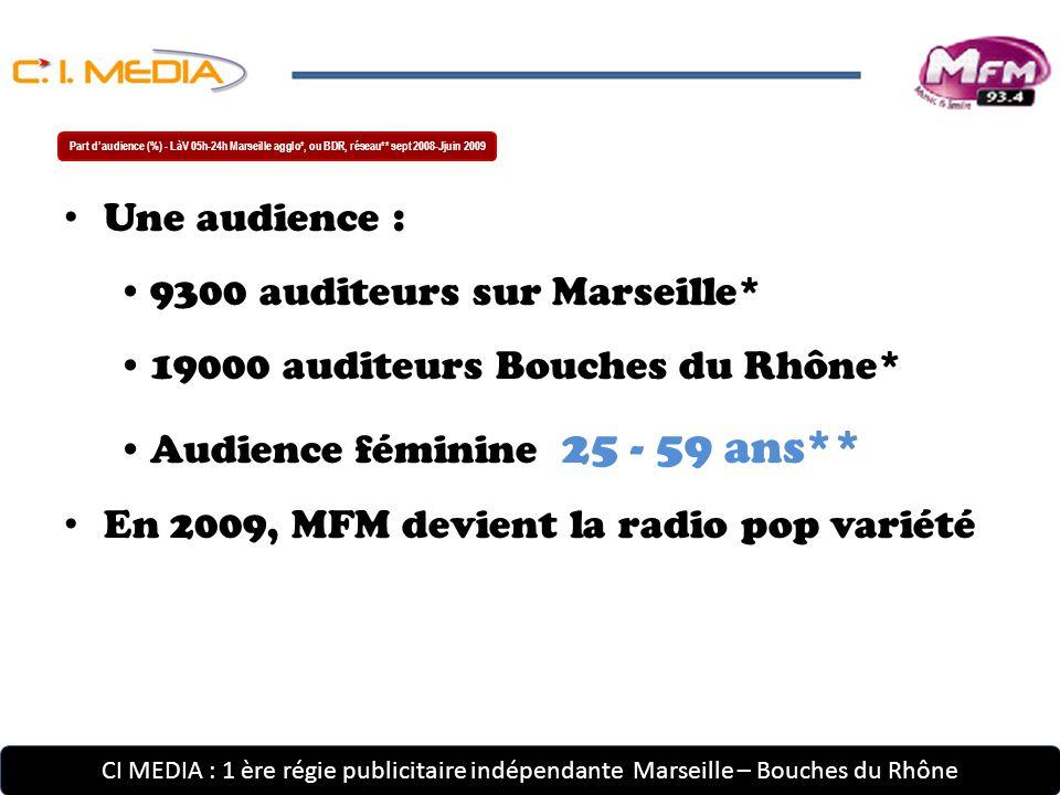 CI MEDIA : 1 ère régie publicitaire indépendante Marseille – Bouches du Rhône Une audience : 9300 auditeurs sur Marseille* 19000 auditeurs Bouches du Rhône* Audience féminine 25 - 59 ans** En 2009, MFM devient la radio pop variété Part d'audience (%) - LàV 05h-24h Marseille agglo*, ou BDR, réseau** sept 2008-Jjuin 2009