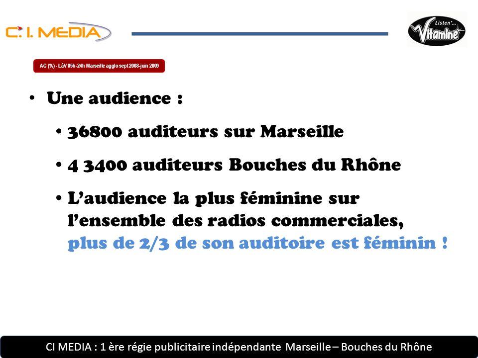 CI MEDIA : 1 ère régie publicitaire indépendante Marseille – Bouches du Rhône Une audience : 36800 auditeurs sur Marseille 4 3400 auditeurs Bouches du Rhône L'audience la plus féminine sur l'ensemble des radios commerciales, plus de 2/3 de son auditoire est féminin .