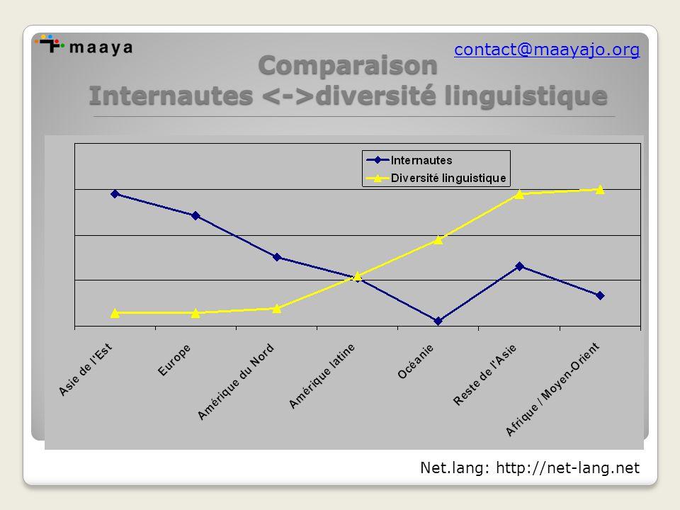 contact@maayajo.orgComparaison Internautes diversité linguistique Net.lang: http://net-lang.net