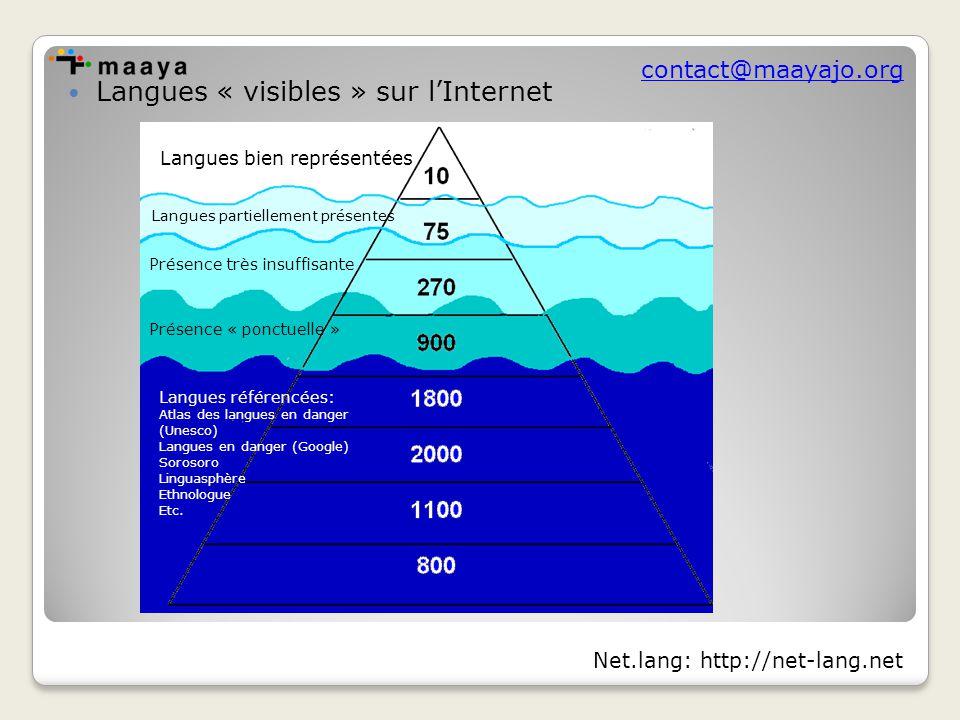 contact@maayajo.org Langues « visibles » sur l'Internet Langues bien représentées Langues partiellement présentes Présence très insuffisante Présence « ponctuelle » Langues référencées: Atlas des langues en danger (Unesco) Langues en danger (Google) Sorosoro Linguasphère Ethnologue Etc.