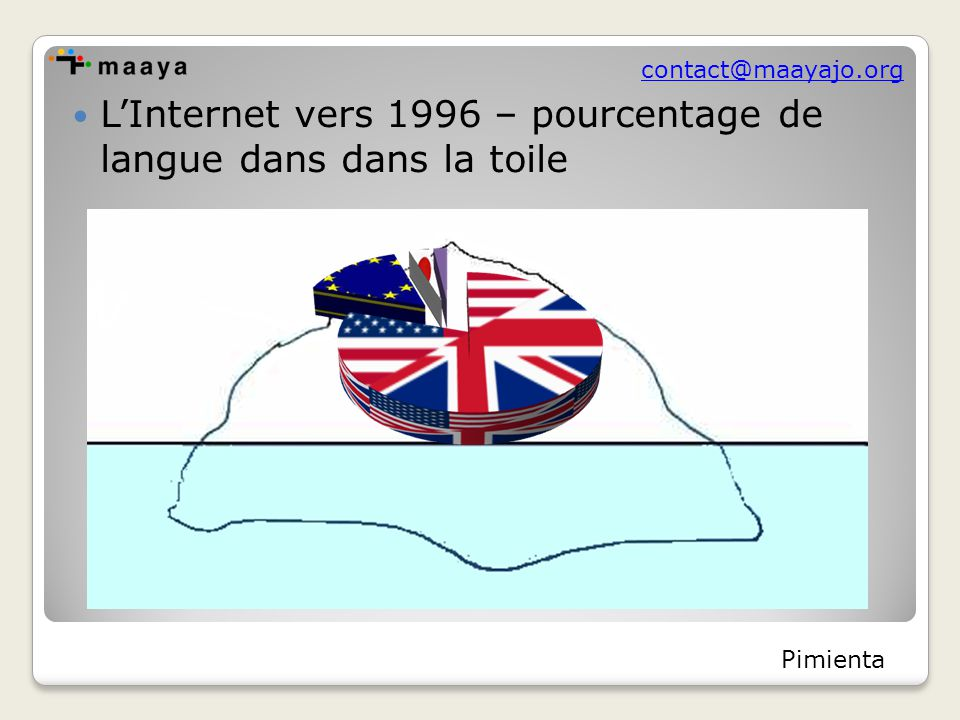 contact@maayajo.org L'Internet vers 1996 – pourcentage de langue dans dans la toile Pimienta