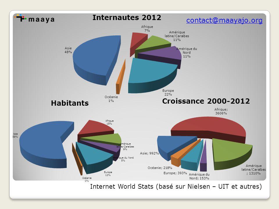 contact@maayajo.org Internet World Stats (basé sur Nielsen – UIT et autres)