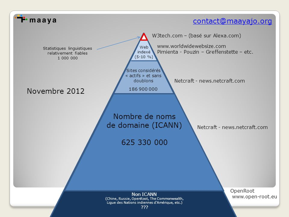 contact@maayajo.org Nombre de noms de domaine (ICANN) 625 330 000 Non ICANN (Chine, Russie, OpenRoot, The Commonwealth, Ligue des Nations indiennes d'