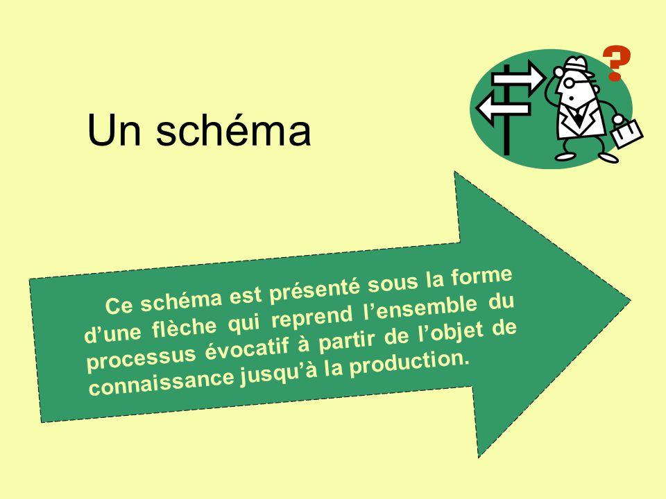 Un schéma Ce schéma est présenté sous la forme d'une flèche qui reprend l'ensemble du processus évocatif à partir de l'objet de connaissance jusqu'à l