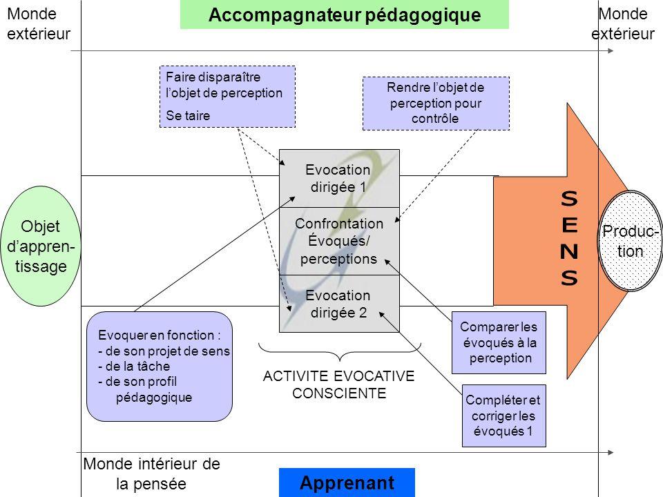 Evocation dirigée 1 Confrontation Évoqués/ perceptions Evocation dirigée 2 Objet d'appren- tissage Accompagnateur pédagogique Apprenant Monde extérieu