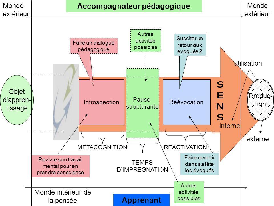 IntrospectionRéévocation Objet d'appren- tissage Accompagnateur pédagogique Apprenant Monde extérieur Monde intérieur de la pensée utilisation interne
