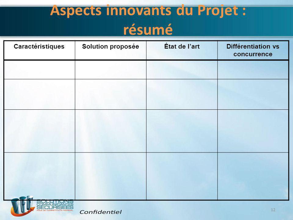 Aspects innovants du Projet : résumé CaractéristiquesSolution proposéeÉtat de l'artDifférentiation vs concurrence 12