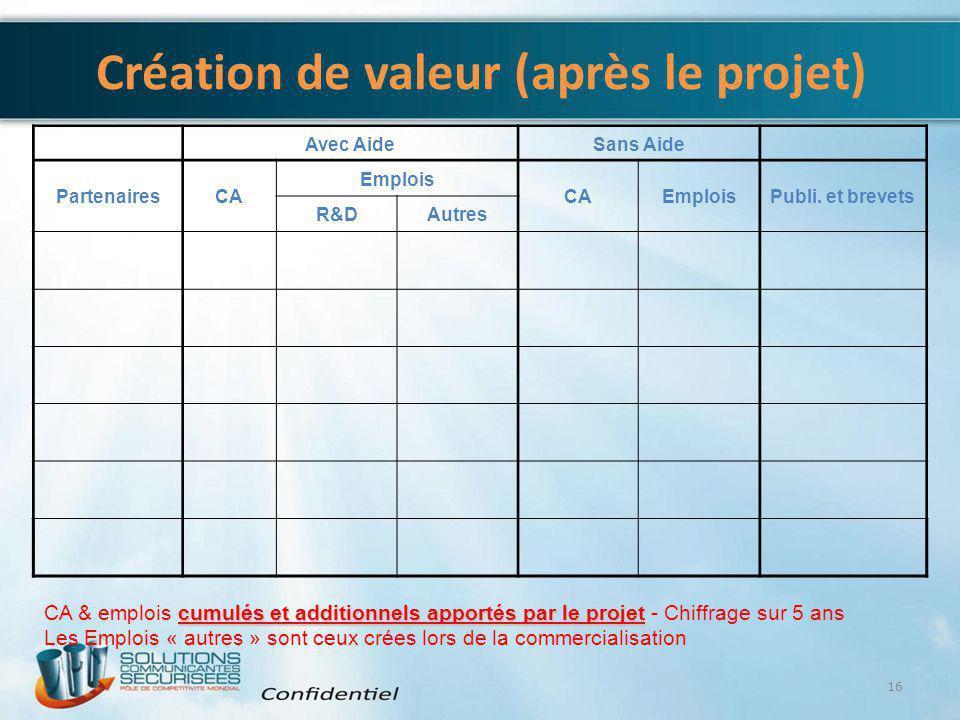 Création de valeur (après le projet) Avec AideSans Aide PartenairesCA Emplois CAEmploisPubli. et brevets R&DAutres 16 cumulés et additionnels apportés