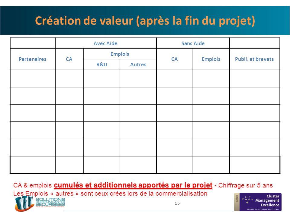 15 Création de valeur (après la fin du projet) Avec AideSans Aide PartenairesCA Emplois CAEmploisPubli. et brevets R&DAutres cumulés et additionnels a