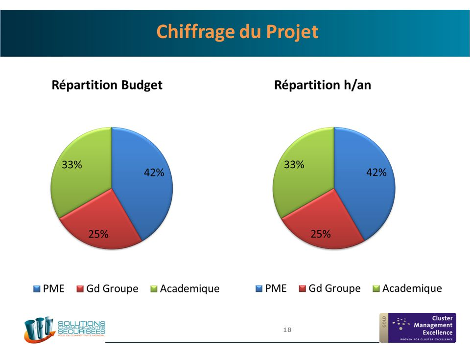 18 Chiffrage du Projet