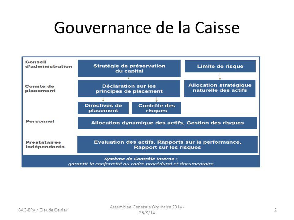 Gouvernance de la Caisse GAC-EPA / Claude Genier Assemblée Générale Ordinaire 2014 - 26/3/14 2