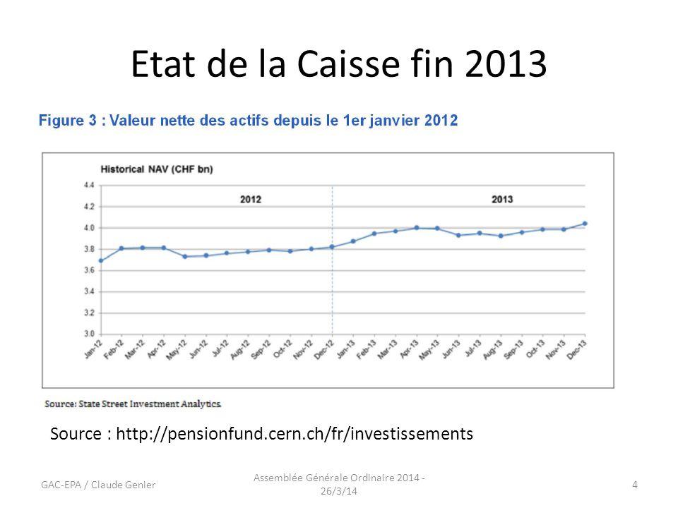 Etat de la Caisse fin 2013 GAC-EPA / Claude Genier Assemblée Générale Ordinaire 2014 - 26/3/14 4 Source : http://pensionfund.cern.ch/fr/investissements