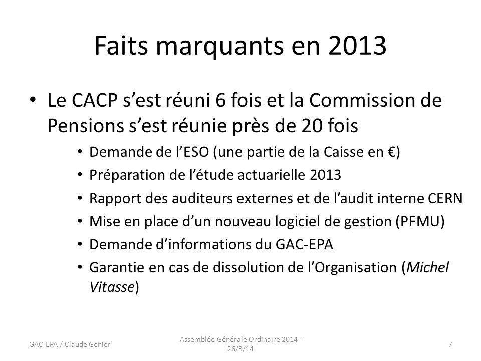Faits marquants en 2013 Le CACP s'est réuni 6 fois et la Commission de Pensions s'est réunie près de 20 fois Demande de l'ESO (une partie de la Caisse en €) Préparation de l'étude actuarielle 2013 Rapport des auditeurs externes et de l'audit interne CERN Mise en place d'un nouveau logiciel de gestion (PFMU) Demande d'informations du GAC-EPA Garantie en cas de dissolution de l'Organisation (Michel Vitasse) GAC-EPA / Claude Genier Assemblée Générale Ordinaire 2014 - 26/3/14 7